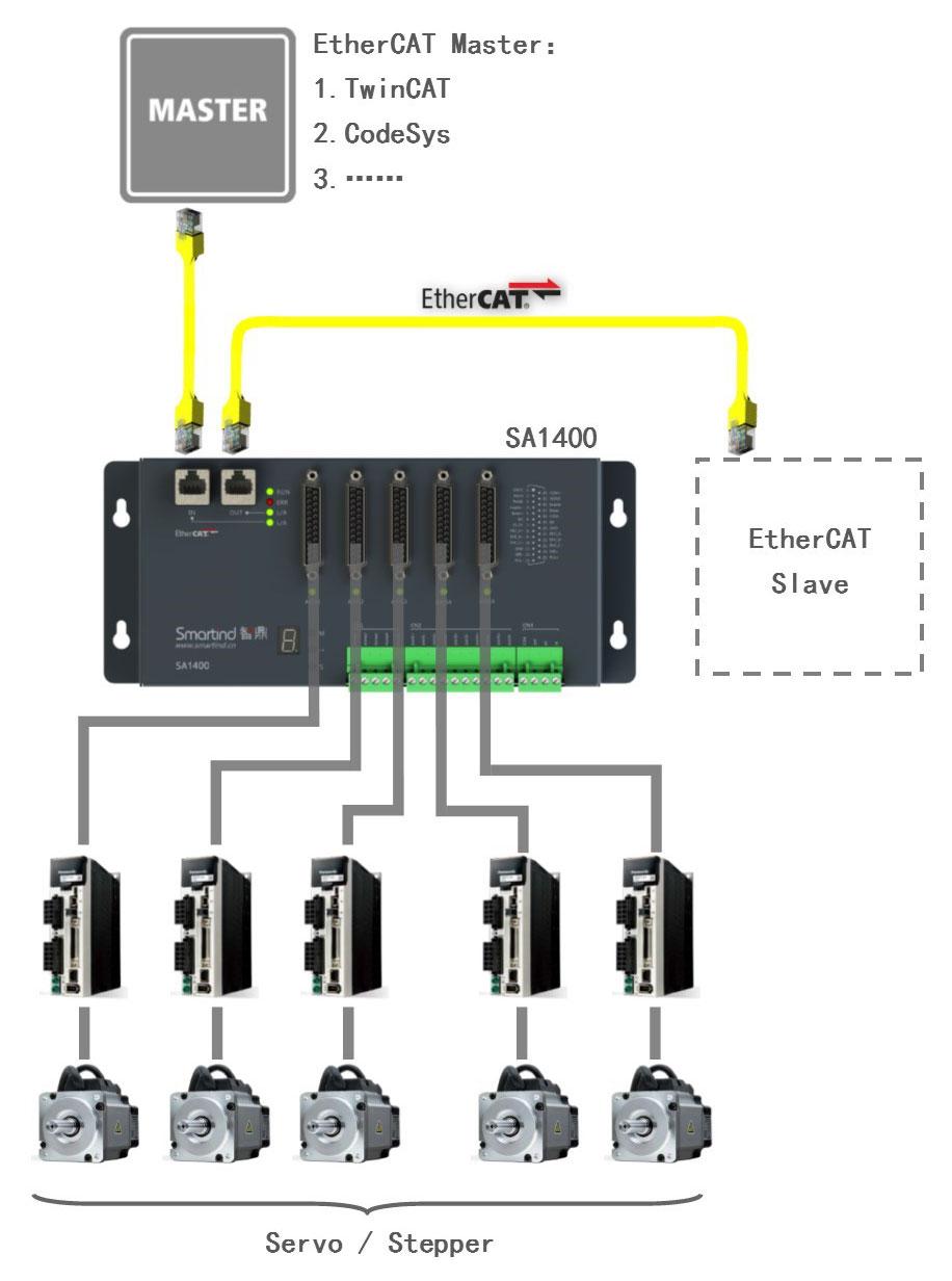 EtherCAT步进伺服运动控制器SA1400